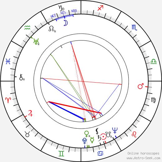 Julio Porter astro natal birth chart, Julio Porter horoscope, astrology
