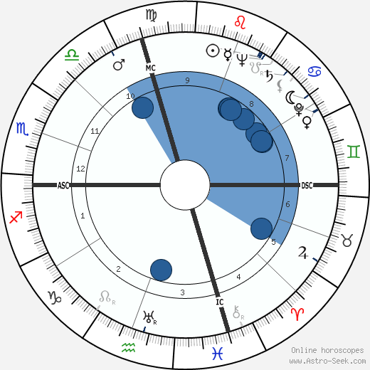 Keenan Wynn horoscope, astrology, sign, zodiac, date of birth, instagram