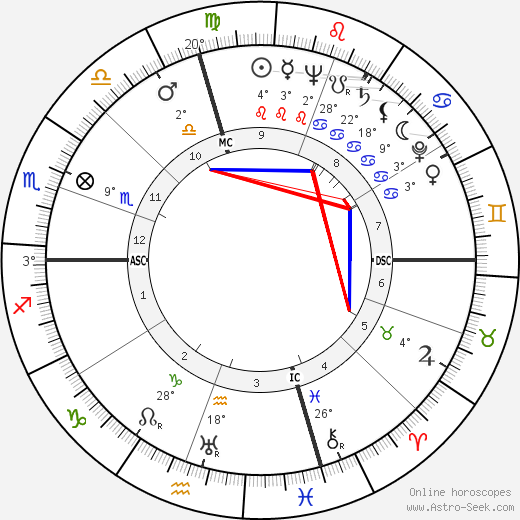 Keenan Wynn birth chart, biography, wikipedia 2019, 2020