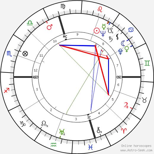 Keenan Wynn astro natal birth chart, Keenan Wynn horoscope, astrology