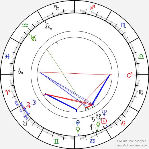 Kirsti Hurme tema natale, oroscopo, Kirsti Hurme oroscopi gratuiti, astrologia