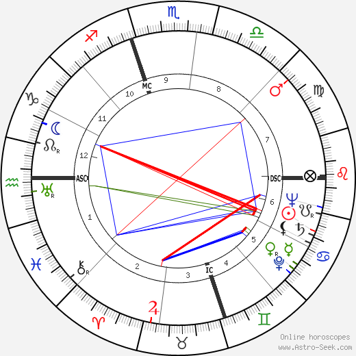 Lawrence Raymond Geis tema natale, oroscopo, Lawrence Raymond Geis oroscopi gratuiti, astrologia