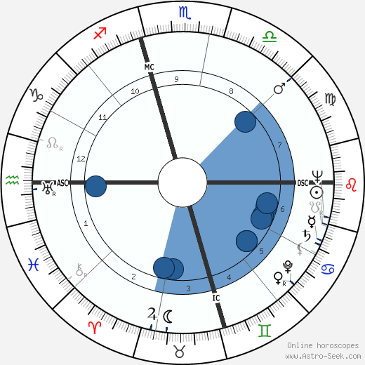 Marcel Cerdan wikipedia, horoscope, astrology, instagram