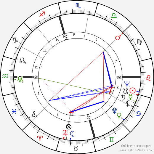 Marcel Cerdan birth chart, Marcel Cerdan astro natal horoscope, astrology