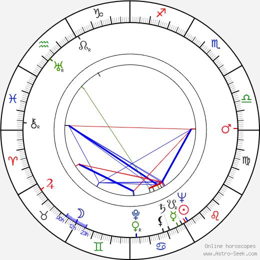 Marcelle Derrien birth chart, Marcelle Derrien astro natal horoscope, astrology