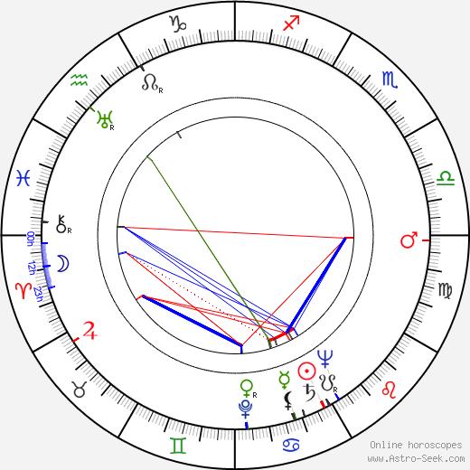 Mary Barclay astro natal birth chart, Mary Barclay horoscope, astrology