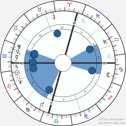 Natalia Ginzburg wikipedia, horoscope, astrology, instagram