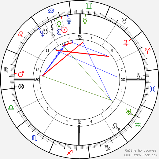 Olivia de Havilland astro natal birth chart, Olivia de Havilland horoscope, astrology