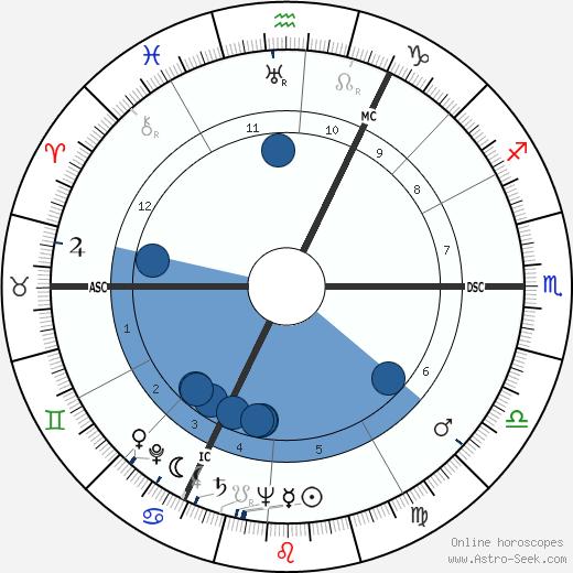 V. M. Brockwell wikipedia, horoscope, astrology, instagram