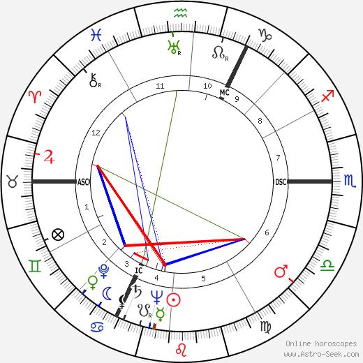 V. M. Brockwell tema natale, oroscopo, V. M. Brockwell oroscopi gratuiti, astrologia