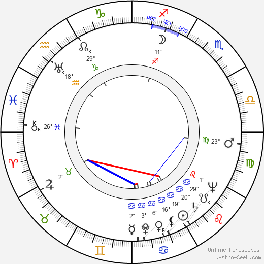 Wulf Rafkin birth chart, biography, wikipedia 2018, 2019
