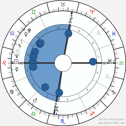 Alice Zessin wikipedia, horoscope, astrology, instagram