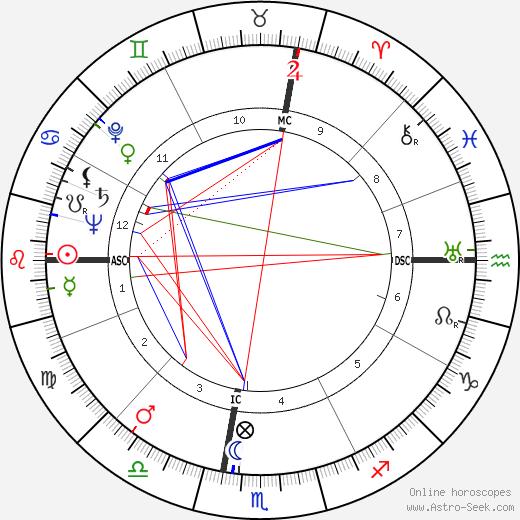 Alice Zessin tema natale, oroscopo, Alice Zessin oroscopi gratuiti, astrologia