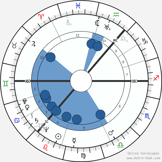 Andrew Watt Kay wikipedia, horoscope, astrology, instagram