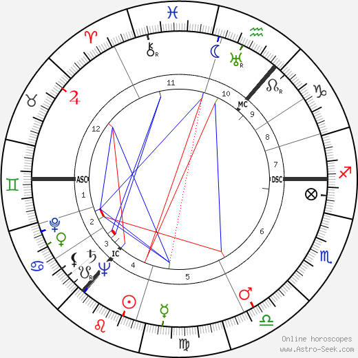 Andrew Watt Kay tema natale, oroscopo, Andrew Watt Kay oroscopi gratuiti, astrologia