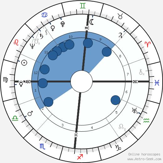 Bill Hardie wikipedia, horoscope, astrology, instagram