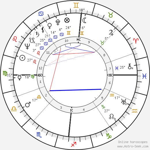 Bill Hardie birth chart, biography, wikipedia 2019, 2020