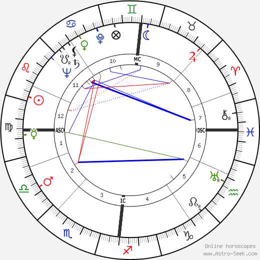 Bill Hardie astro natal birth chart, Bill Hardie horoscope, astrology