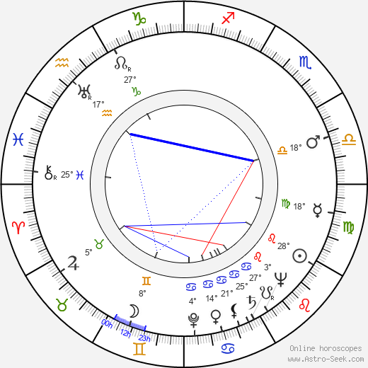 Bill Lee birth chart, biography, wikipedia 2019, 2020
