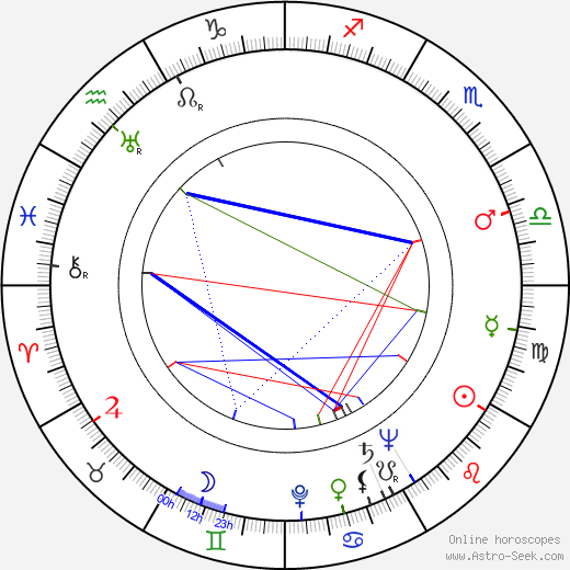 Bill Lee birth chart, Bill Lee astro natal horoscope, astrology
