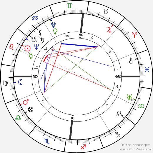 Camille Hilaire день рождения гороскоп, Camille Hilaire Натальная карта онлайн