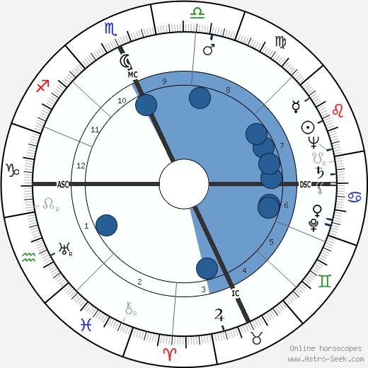 Carl Allen Gerstacker wikipedia, horoscope, astrology, instagram
