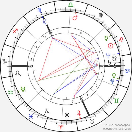 Carl Allen Gerstacker tema natale, oroscopo, Carl Allen Gerstacker oroscopi gratuiti, astrologia