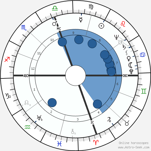 Charles Reace Orem wikipedia, horoscope, astrology, instagram