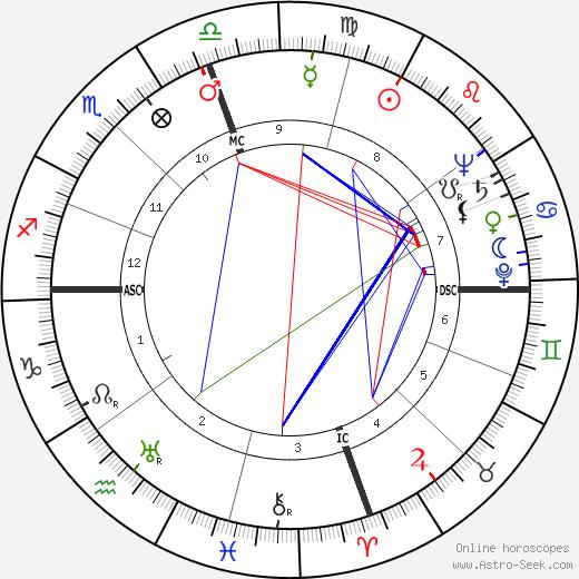 Charles Reace Orem день рождения гороскоп, Charles Reace Orem Натальная карта онлайн
