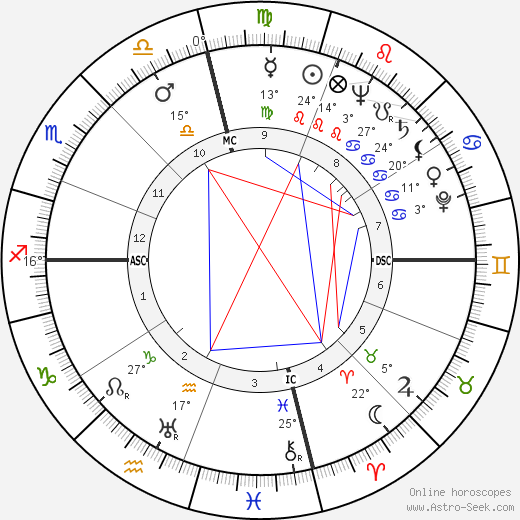 Dudley Ervin Faver birth chart, biography, wikipedia 2019, 2020