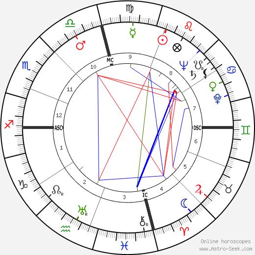 Dudley Ervin Faver astro natal birth chart, Dudley Ervin Faver horoscope, astrology