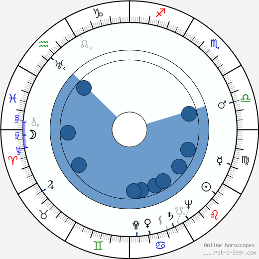 Erna Tauro wikipedia, horoscope, astrology, instagram