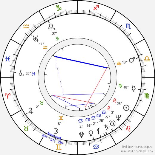 Geoffrey Keen birth chart, biography, wikipedia 2019, 2020
