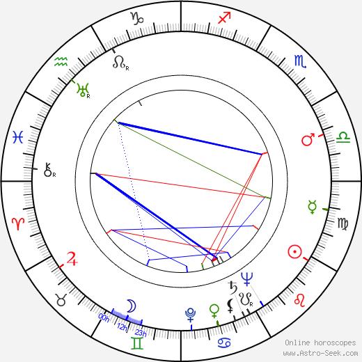 Geoffrey Keen birth chart, Geoffrey Keen astro natal horoscope, astrology