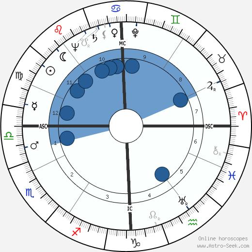 George Montgomery wikipedia, horoscope, astrology, instagram