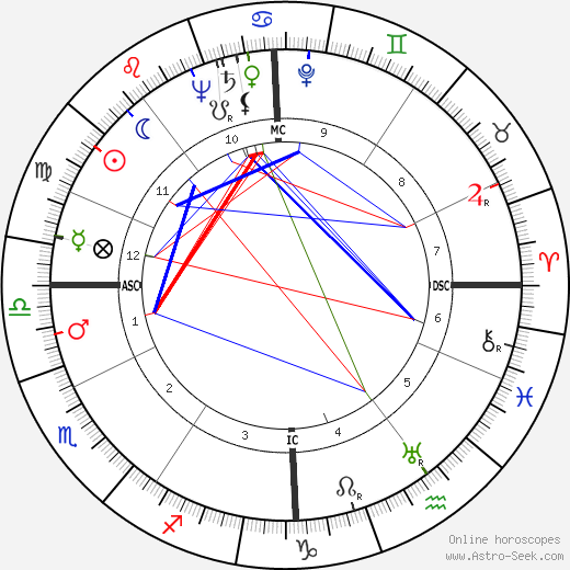 George Montgomery день рождения гороскоп, George Montgomery Натальная карта онлайн