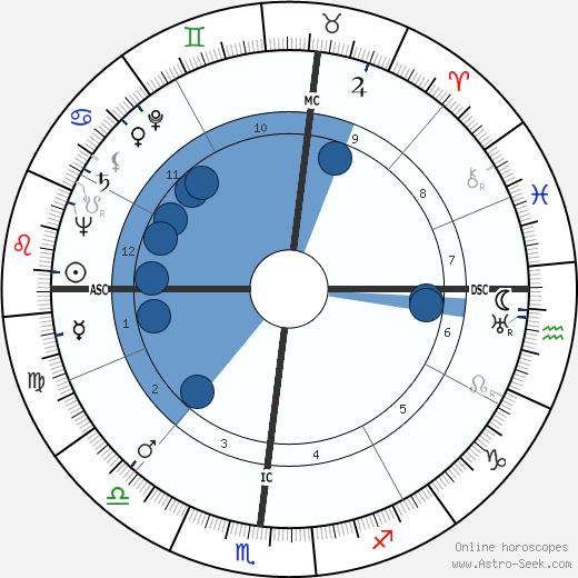 Henry Rothblatt wikipedia, horoscope, astrology, instagram