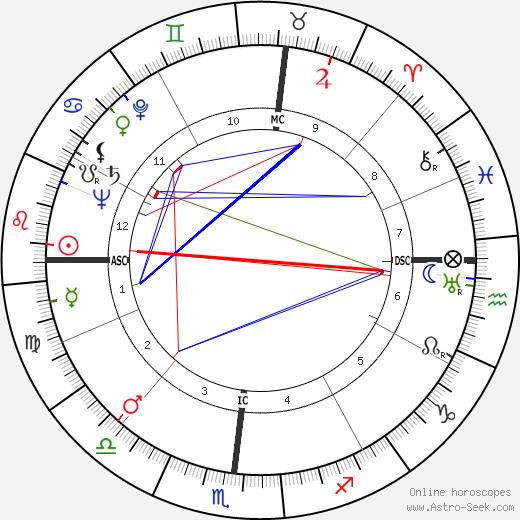 Henry Rothblatt день рождения гороскоп, Henry Rothblatt Натальная карта онлайн