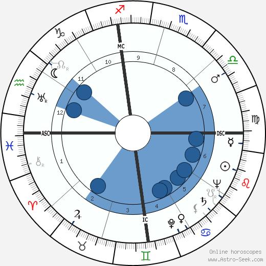 Jim Beck wikipedia, horoscope, astrology, instagram