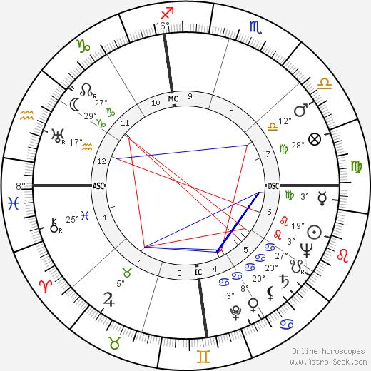 Jim Beck birth chart, biography, wikipedia 2019, 2020