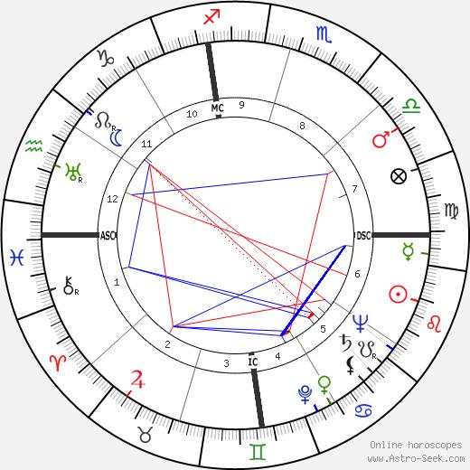 Jim Beck birth chart, Jim Beck astro natal horoscope, astrology
