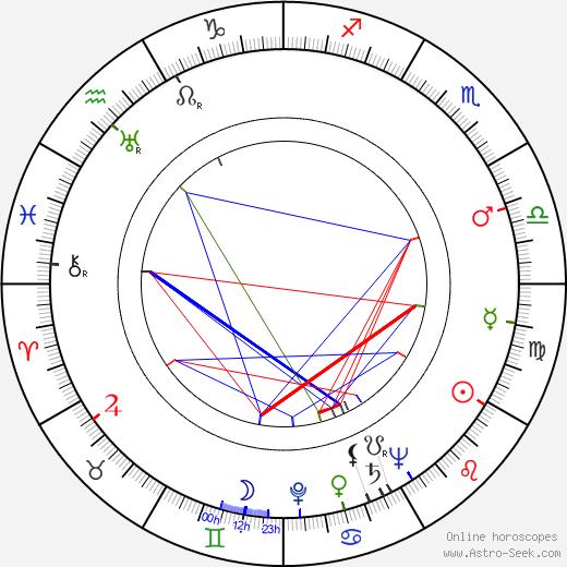 John Slater birth chart, John Slater astro natal horoscope, astrology