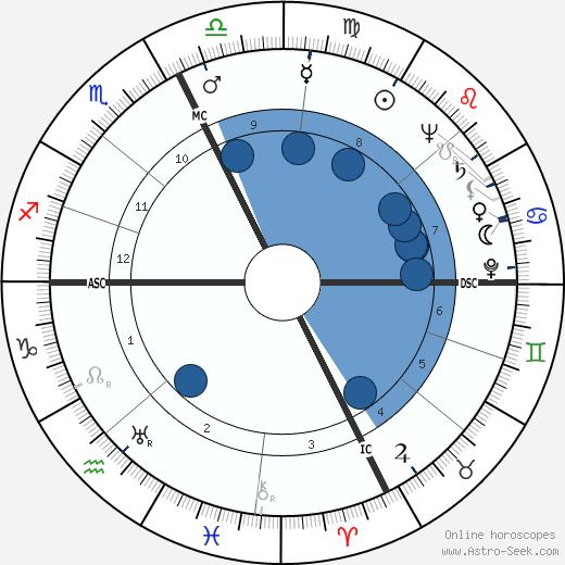 Léo Ferré wikipedia, horoscope, astrology, instagram