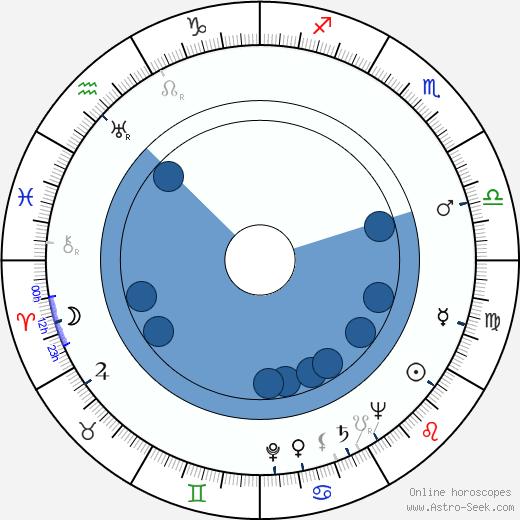 Maija-Liisa Fredman wikipedia, horoscope, astrology, instagram