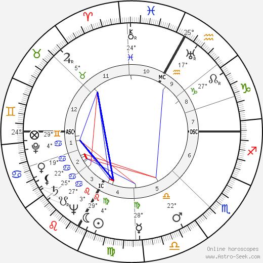 Martha Raye birth chart, biography, wikipedia 2019, 2020