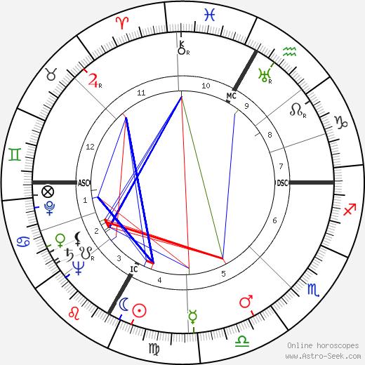Martha Raye astro natal birth chart, Martha Raye horoscope, astrology