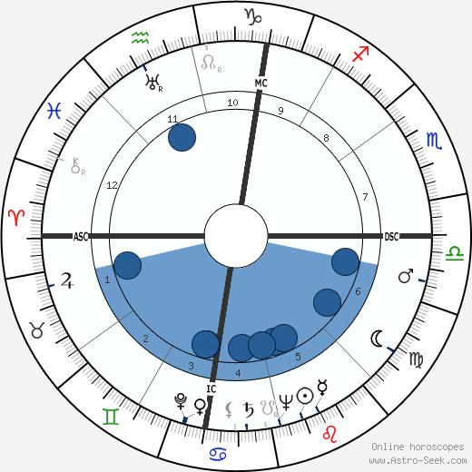 Pep Rambert wikipedia, horoscope, astrology, instagram