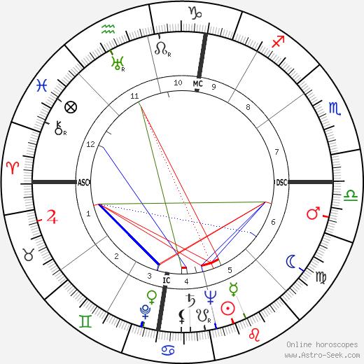 Pep Rambert tema natale, oroscopo, Pep Rambert oroscopi gratuiti, astrologia