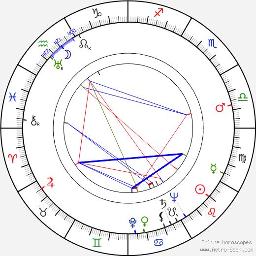 Ralph Nelson birth chart, Ralph Nelson astro natal horoscope, astrology