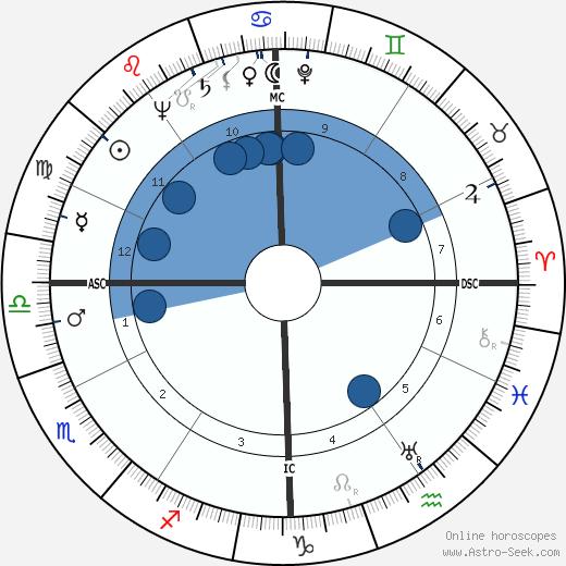 Robert Minard Garrels wikipedia, horoscope, astrology, instagram